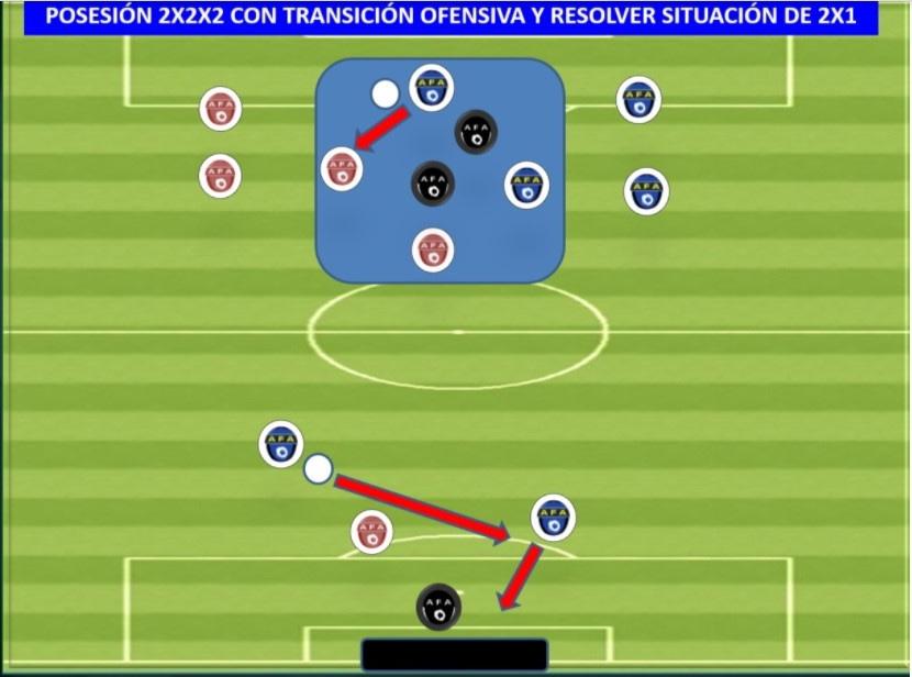 Conservación de balón 2x2x2 con transiciones ofensivas