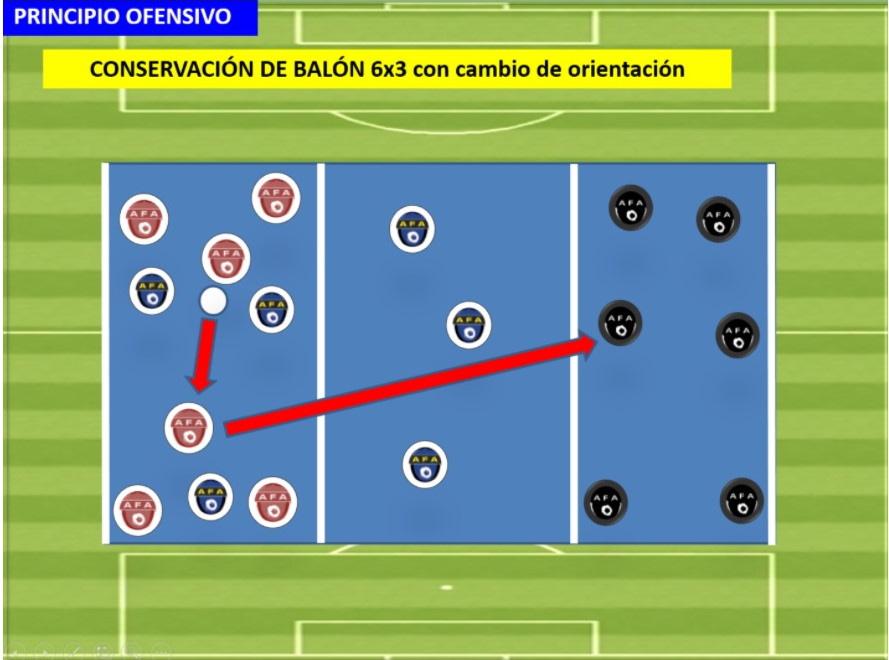 Posesión de Balón 6x3 con cambio de orientación